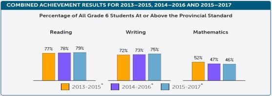 Combined achievement results for 2013-2014, 2014-2016 and 2015-2017. Percentage of all Grade 6 students at or above the provincial standard. Reading: 77% in 2013-2015, 78% in 2014-2016, 79% in 2015-2017. Writing: 72% in 2013-2015, 73% in 2014-2016, 75% in 2015-2017. Math: 52% in 2013-2015, 47% in 2014-2016, 46% in 2015-2017.