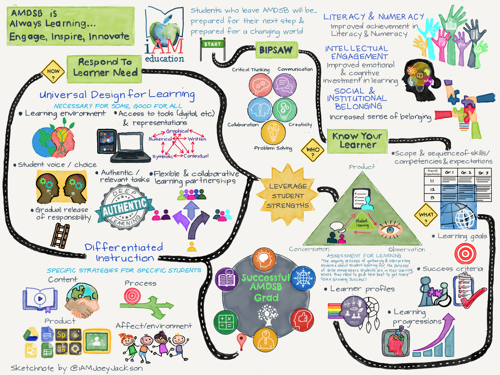 BIPSAW Mindmap illustration depicting the path of a successful AMDSB grad. Includes Literacy & Numeracy, Intellectual Engagement, Social & Institutional Belonging, leveraging student strengths, Differentiated Instruction, Universal Design for Learning and much more.