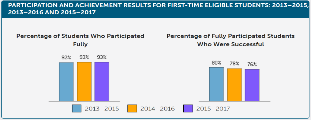 Participation and achievement results for first-time eligible students: 2013-2014, 2014-2016 and 2015-2017. Percentage of students who participated fully: 92% in 2013-2015, 93% in 2014-2016, 93% in 2015-2017. Percentage of fully participated students who were successful: 80% in 2013-2015, 78% in 2014-2016, 76% in 2015-2017.