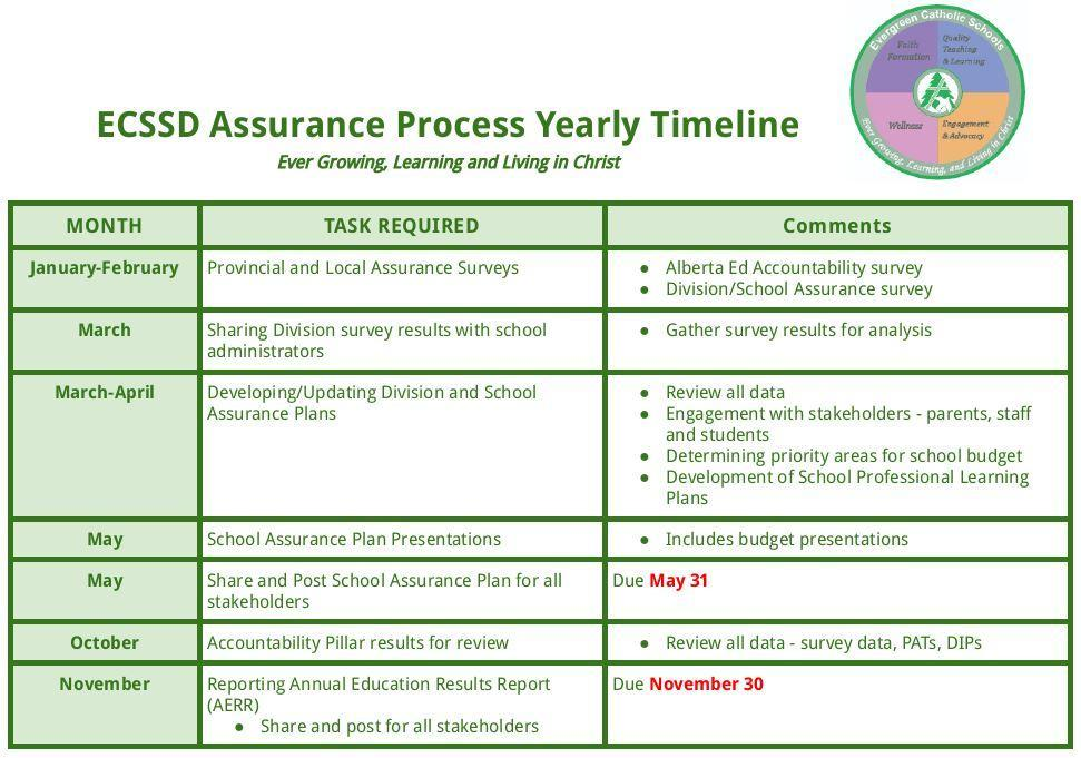 ECSSD Assurance Yearly Timeline