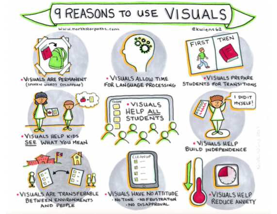 info-graphic with 9 reasons to use visual supports