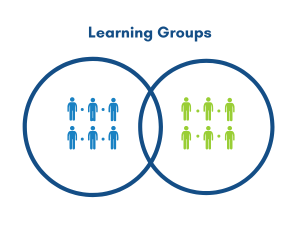 Learning Groups Infographic Featured Photo