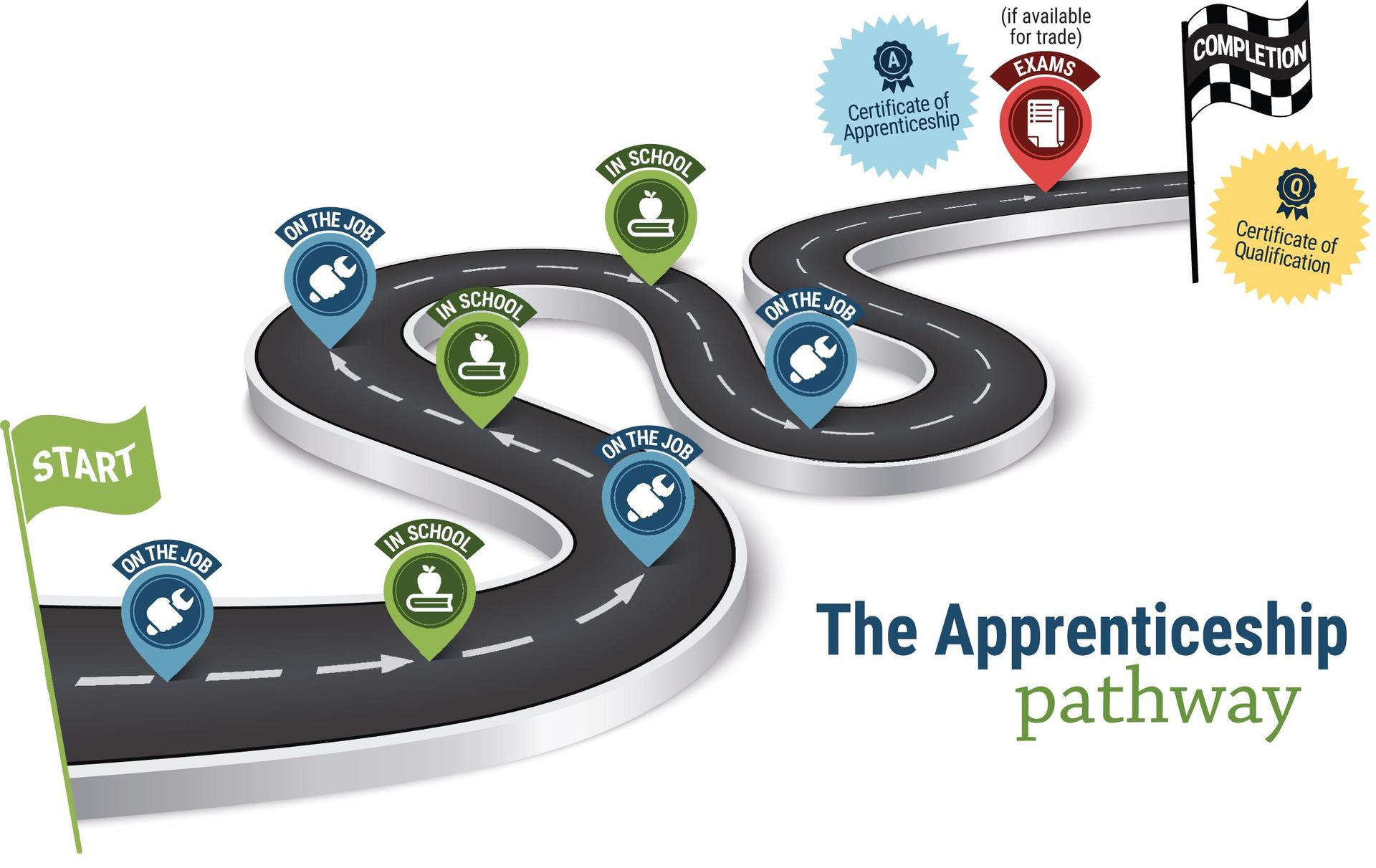 """Graphic titled """"The Apprenticeship Pathway."""" Illustration of curvy road with arrows leading into the distance. Green start flag in foreground, black and white checkered """"Completion"""" flag at the end. Markers along the way alternate between """"On the job"""" and """"In school""""."""