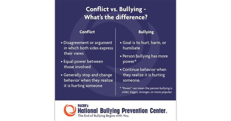 Bullying, Conflict and Lids Flipping Off! Featured Photo