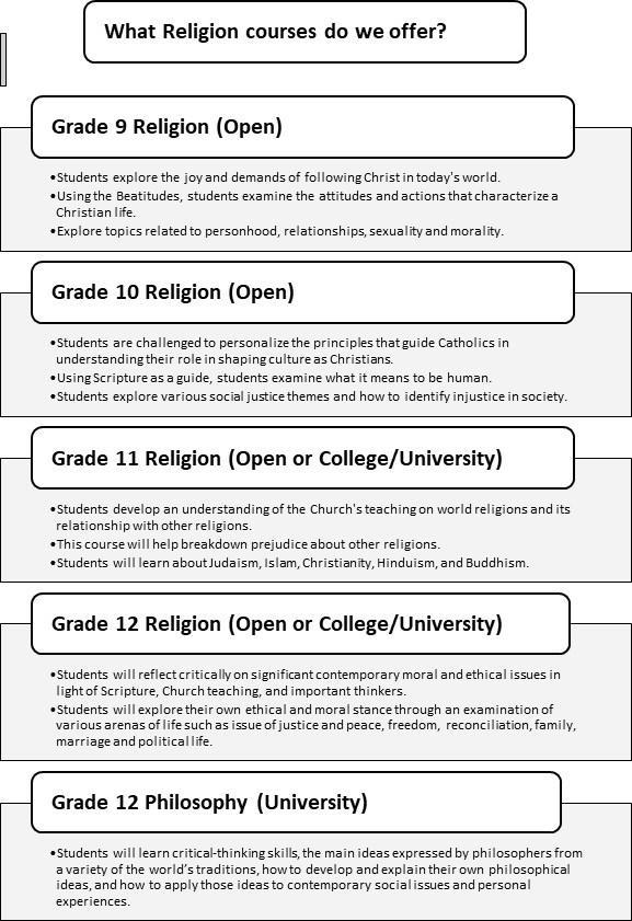 Religion Courses Offered Chart