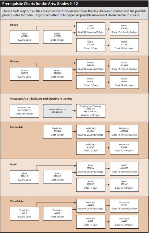 Pathways for Arts