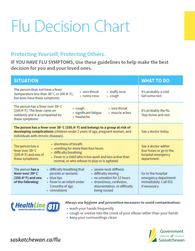 Decision Chart