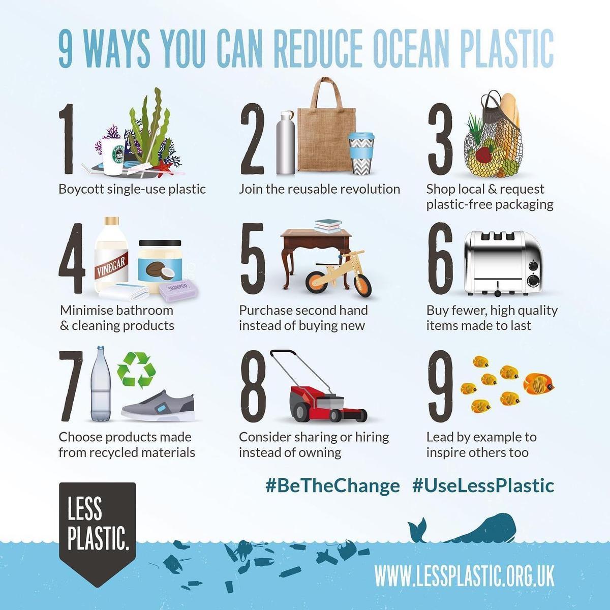 Images to show ways to reduce ocean plastics