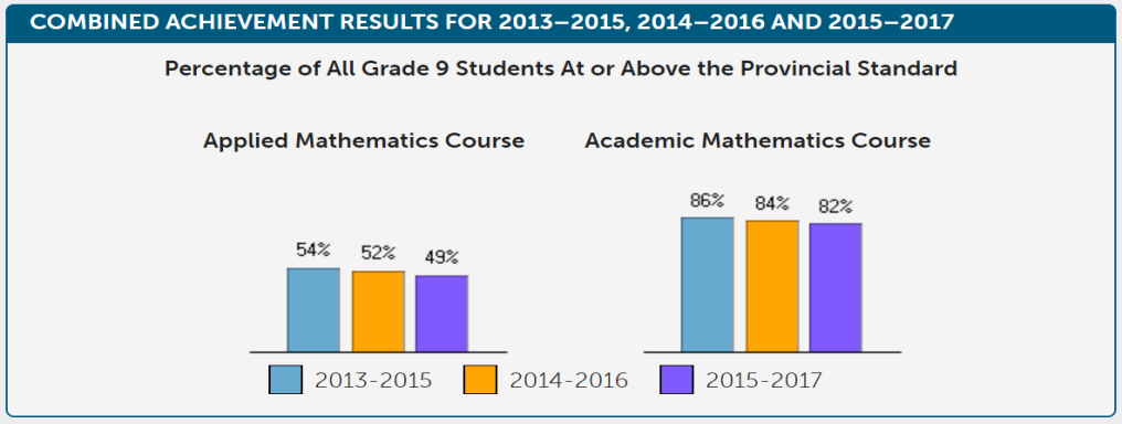 Combined achievement results for 2013-2014, 2014-2016 and 2015-2017. Percentage of all Grade 9 students at or above the provincial standard. Applied Mathematics Course: 54% in 2013-2015, 52% in 2014-2016, 49% in 2015-2017. Academic Mathematics Course: 86% in 2013-2015, 84% in 2014-2016, 82% in 2015-2017.
