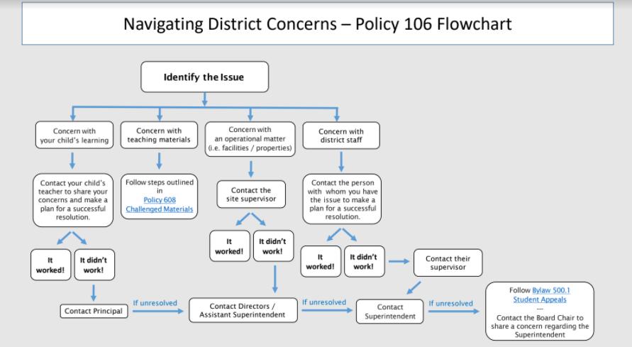 Navigating District Concerns