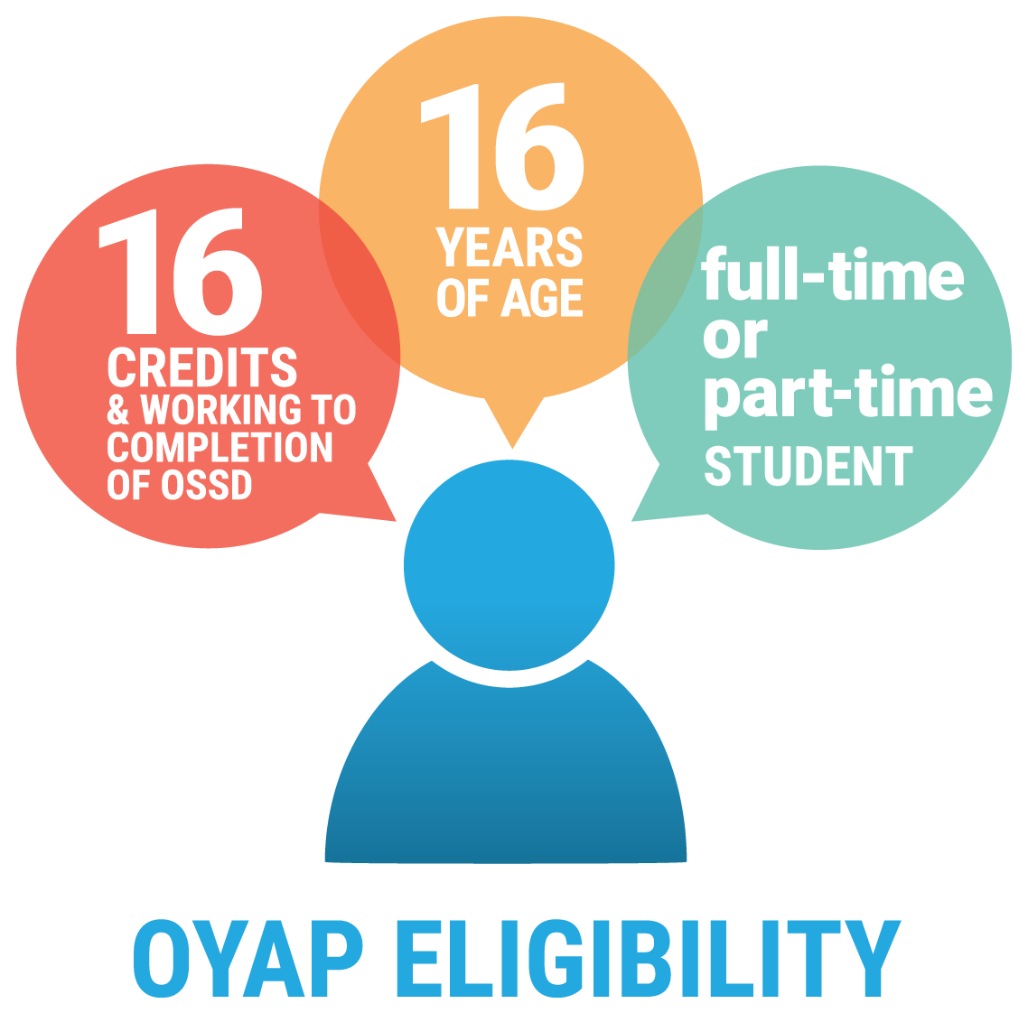 """OYAP eligibility diagram. Figure of a person with 3 speech bubbles. 1. """"16 credits and working to completion of OSSD"""". 2: """"16 years of age"""". 3: """"Full-time or part-time student""""."""
