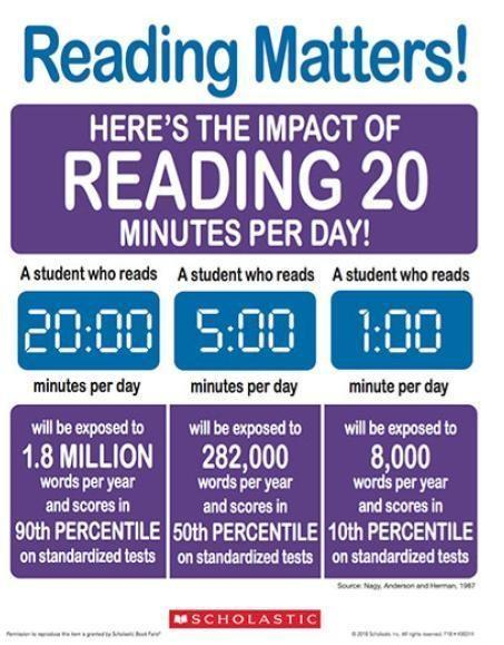 Impact of reading