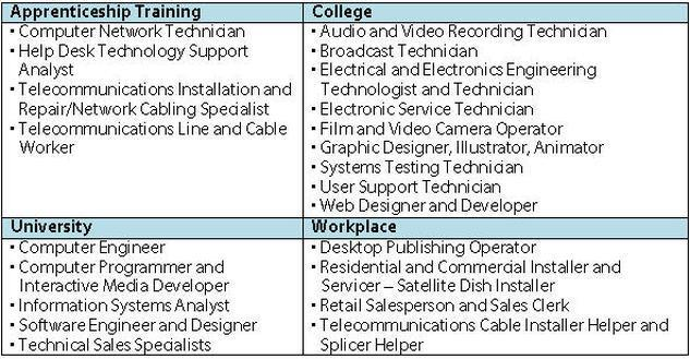 Jobs in Information and Communication Technology Chart