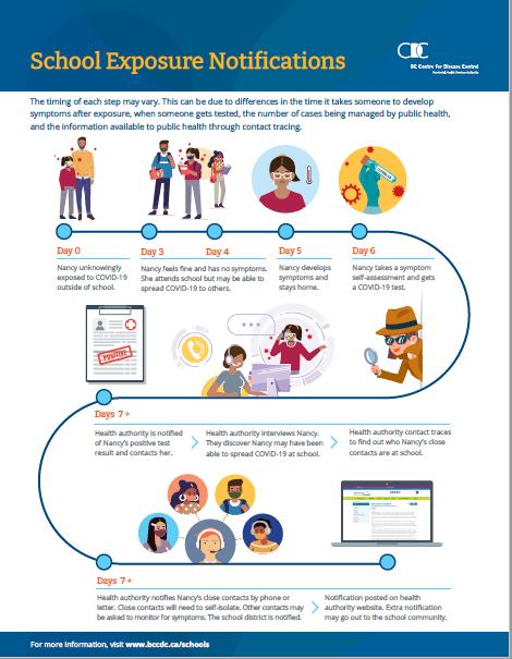 School Exposure infographic