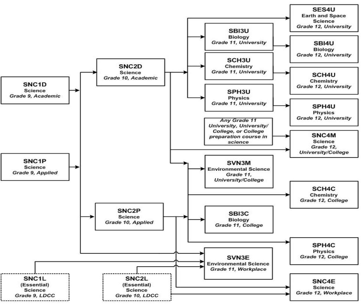 Ontario Science Pathways Chart