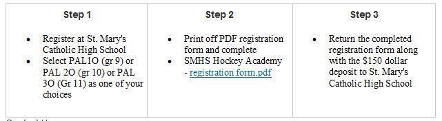 Hockey academy registration steps