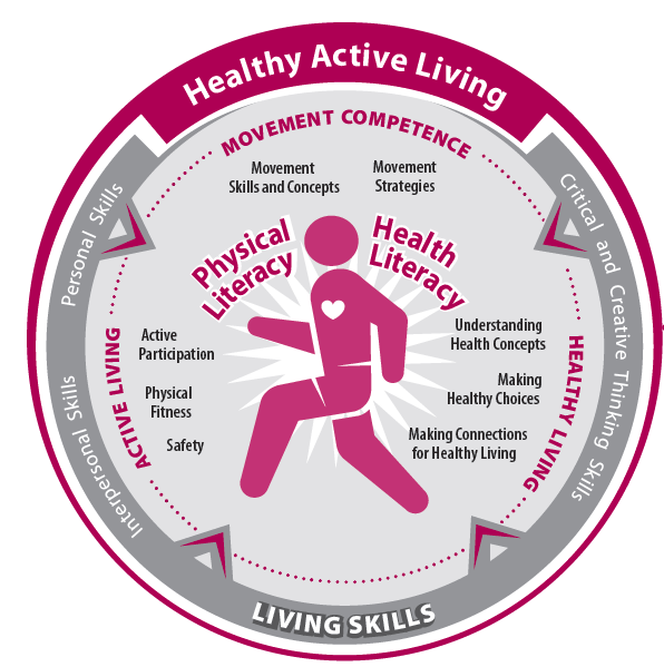 Healthy Active Living Graphic