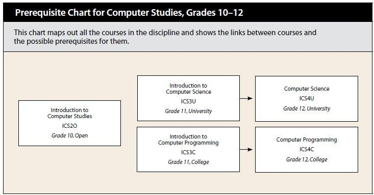 Prerequisite Charts for Technological Education, Grades 9 - 12