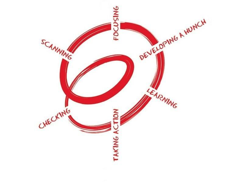 Spirals of Inquiry.jpg
