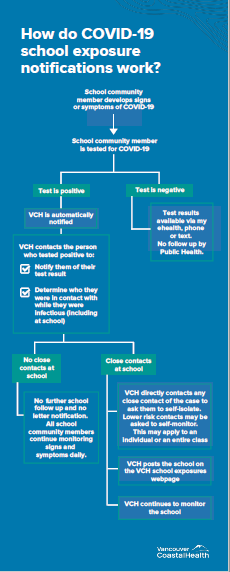 School Notification Process infographic