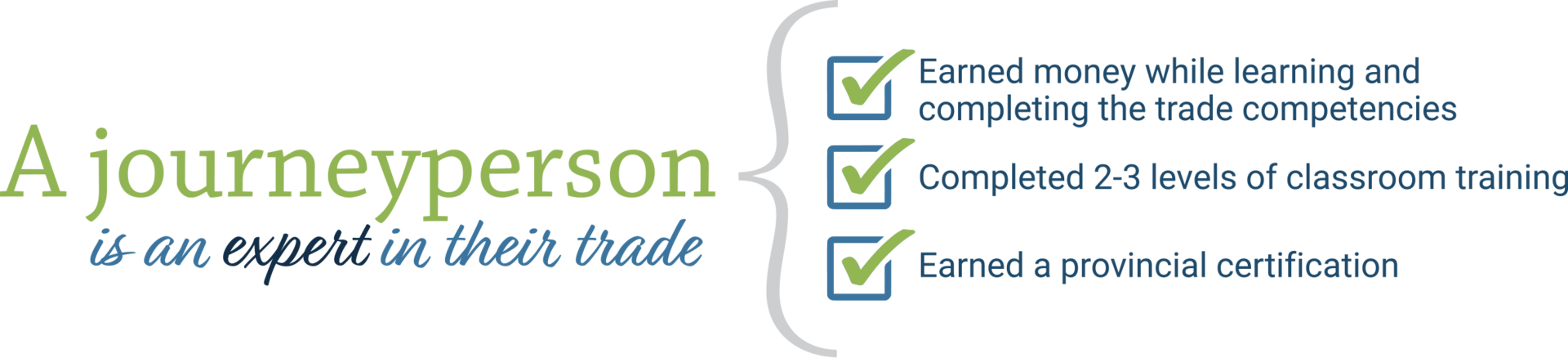 A journeyperson is an expert in their trade. Earned money while learning and completing the trade competencies. Completed 2-3 levels of classroom training. Passed the final exam and earned a provincial certification.