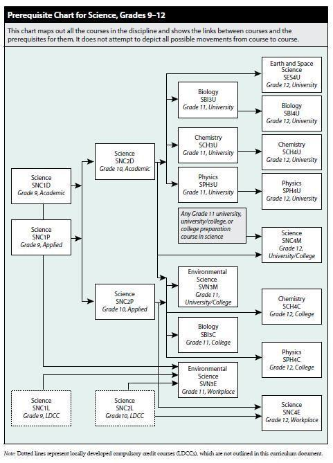 Science Pathways