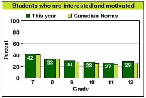 Chart of students who are interested and motivated. This year: 42% in Grade 7. Canadian norm is 41%. 33% in Grade 8. Canadian norm is 33%. 30% in Grade 9. Canadian norm is 28%. 28% in Grade 10. Canadian norm is 25%. 27% in Grade 11. Canadian norm is 25%. 29% in Grade 12. Canadian norm is 27%.