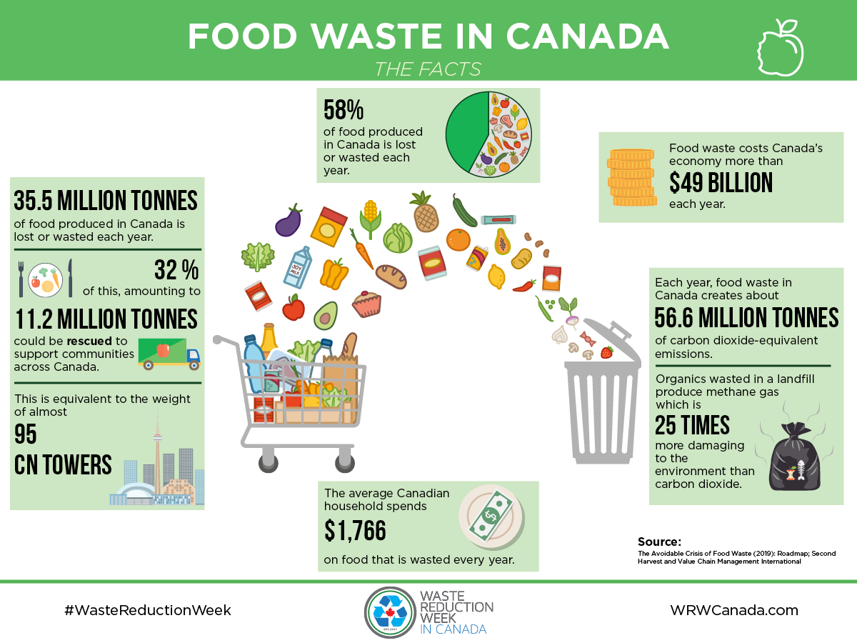Facts on food waste in Canad