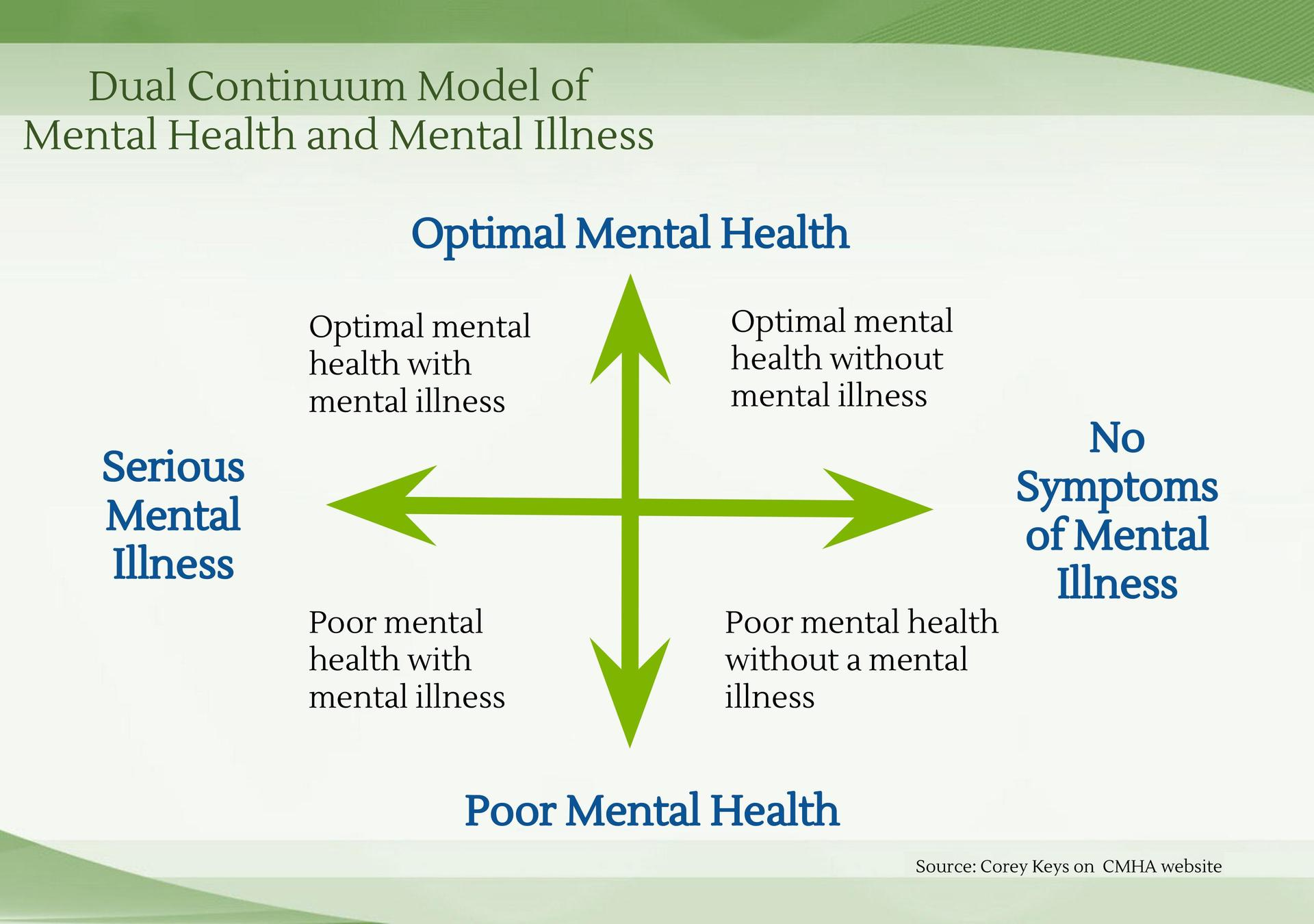 Diagram - Dual Continuum Model of Mental Health and Mental Illness - Source Corey Keys on CMHA Website