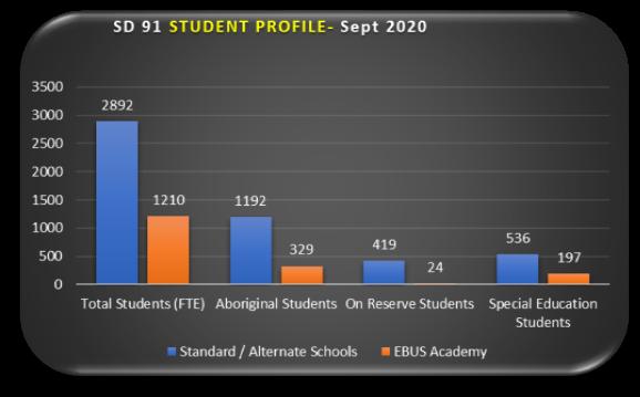 SD 91 Student Profile