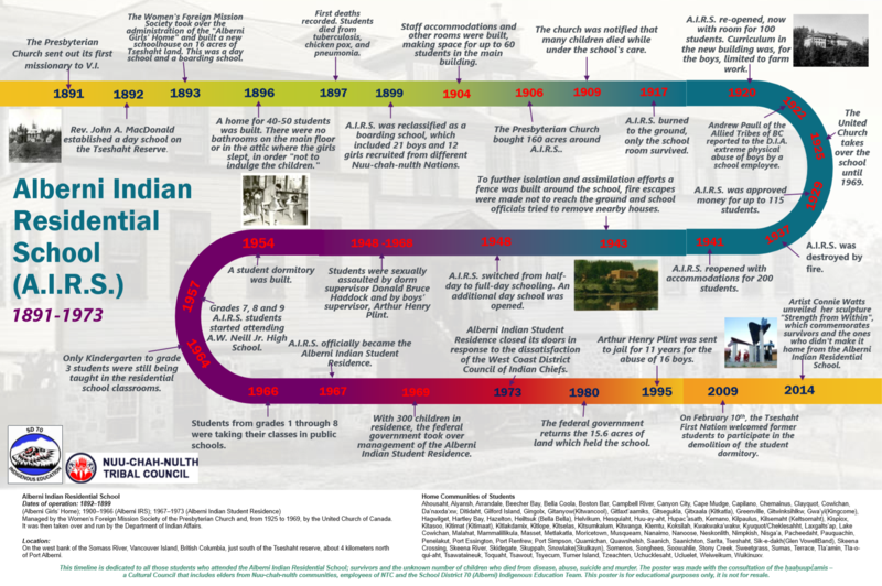 Alberni Indian Residential School Timeline Featured Photo