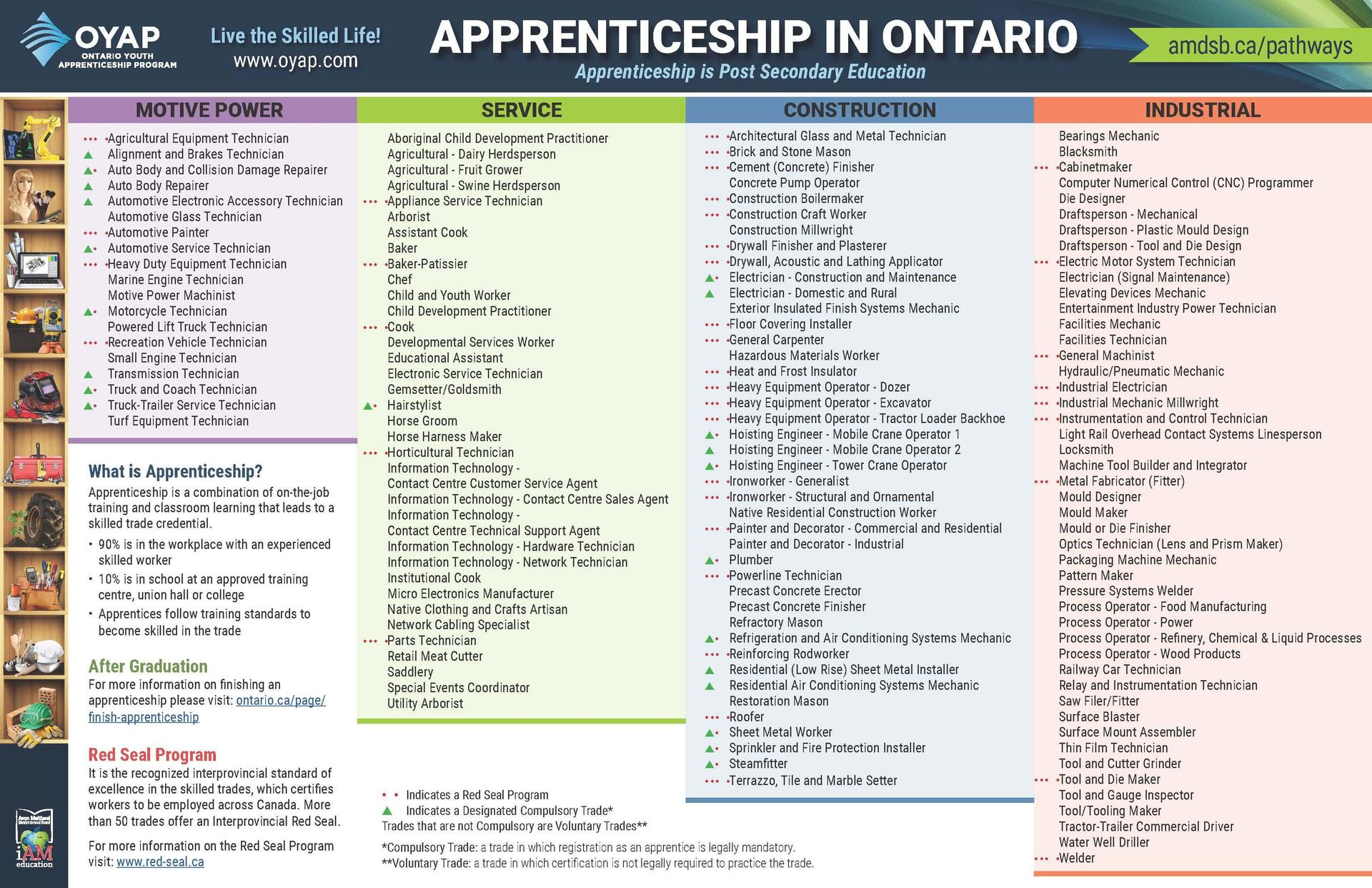 Poster with a wide variety of apprenticeship trades listed. Follow link for accessible PDF version.