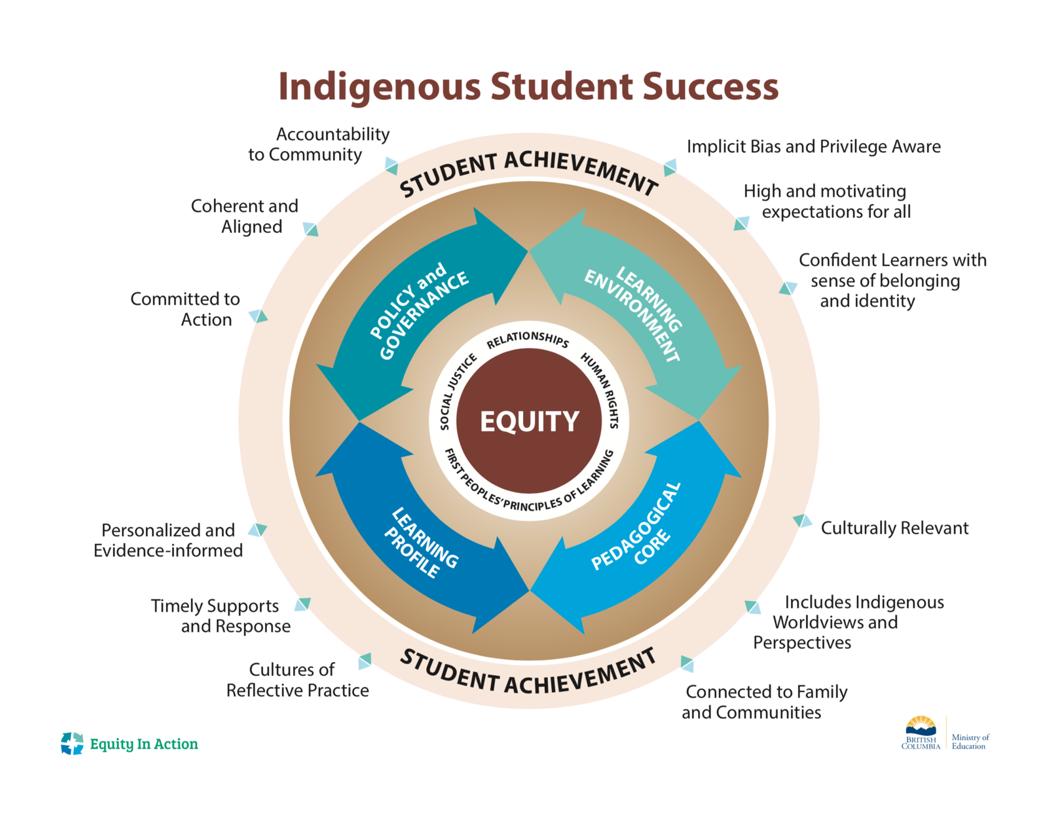 Indigenous Student Success