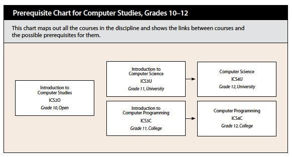 Prerequisite Chart for Computer Studies, Grades 10-12