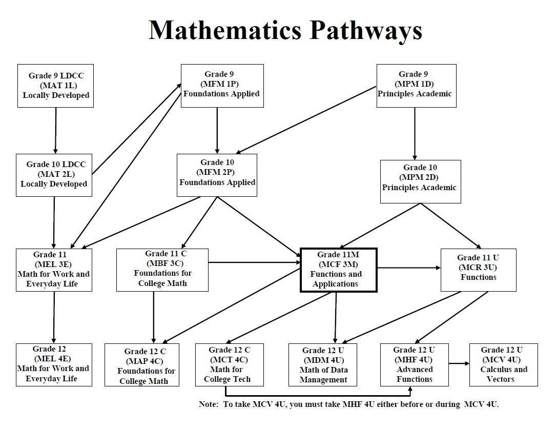 Mathematics Pathways Chart